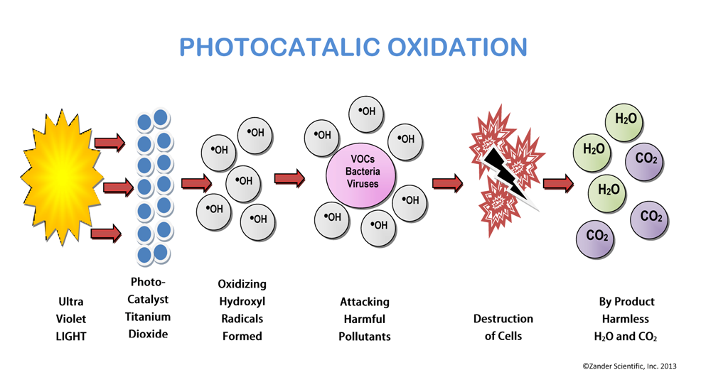 Photocatalic Oxidation
